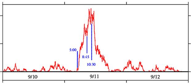 Synchronizace generátorů náhodných čísel při útocích 11. září 2001