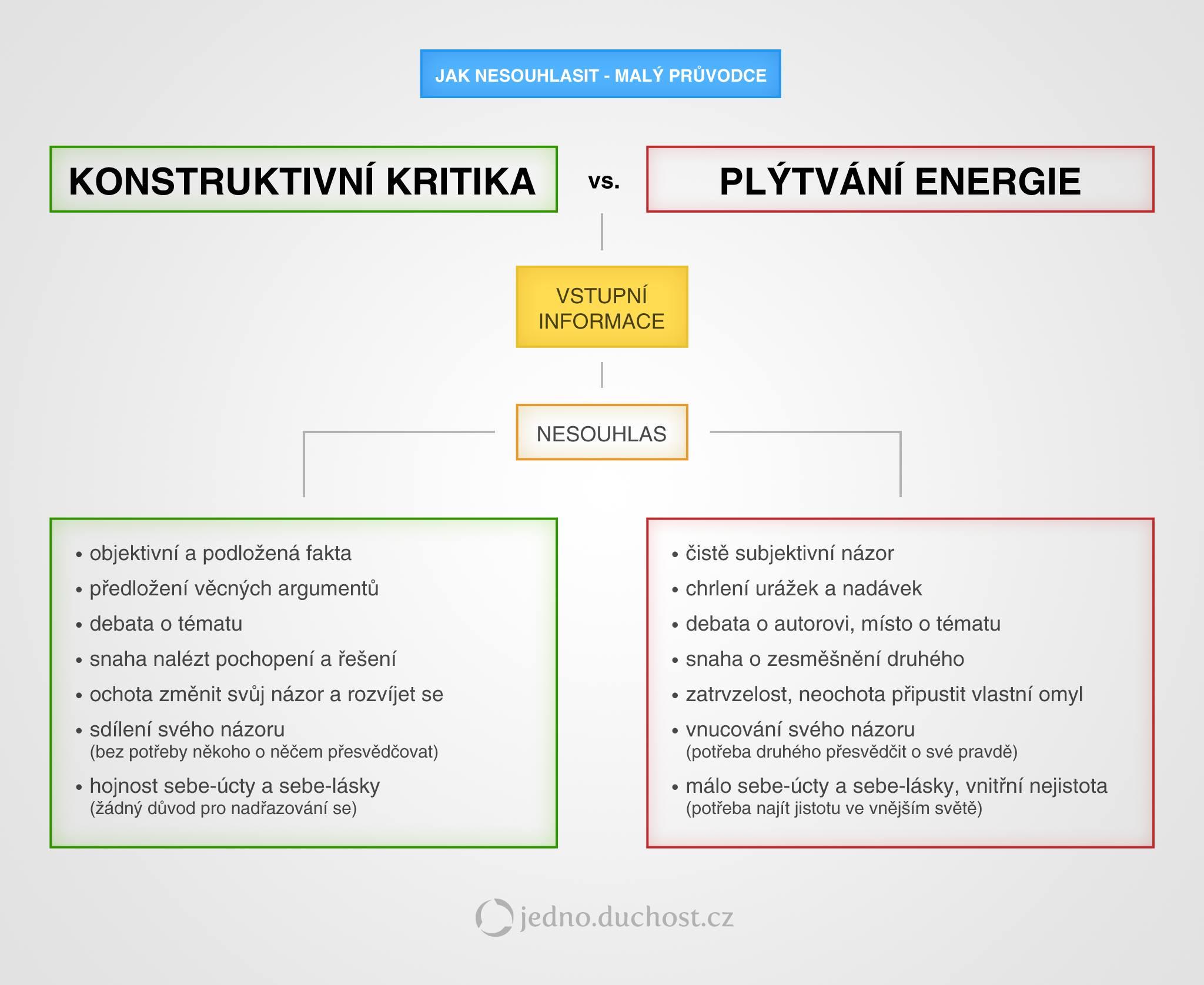 jak-nesouhlasit-konstruktivni-kritika-plytvani-energie-argumenty-hadky-vnucovani-nazoru-jedno.duchost.cz