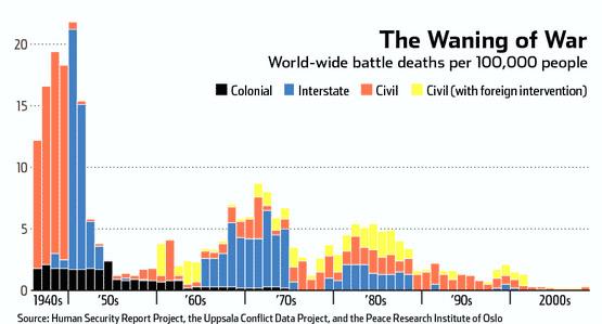 statistika-ubyvajici-valky-ve-svete