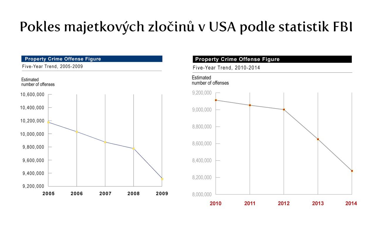 statistiky-fbi-pokles-majetkovych-zlocinu-usa-2005-2014