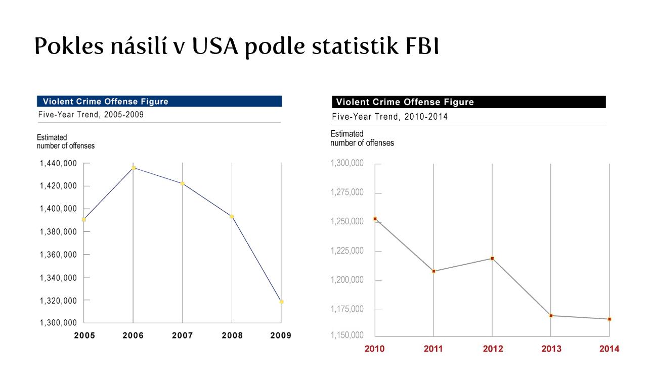 statistiky-fbi-pokles-nasili-usa-2005-2014