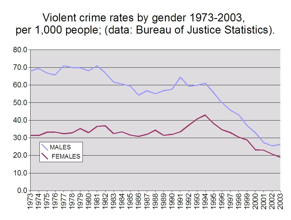 statistiky-nasili-podle-pohlavi-v-usa-1973-2003