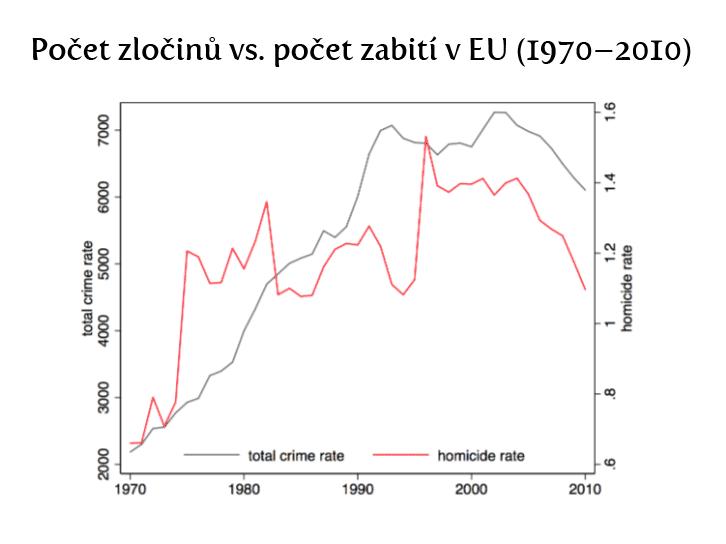 statistiky-zlocinnosti-eu-1970-2010